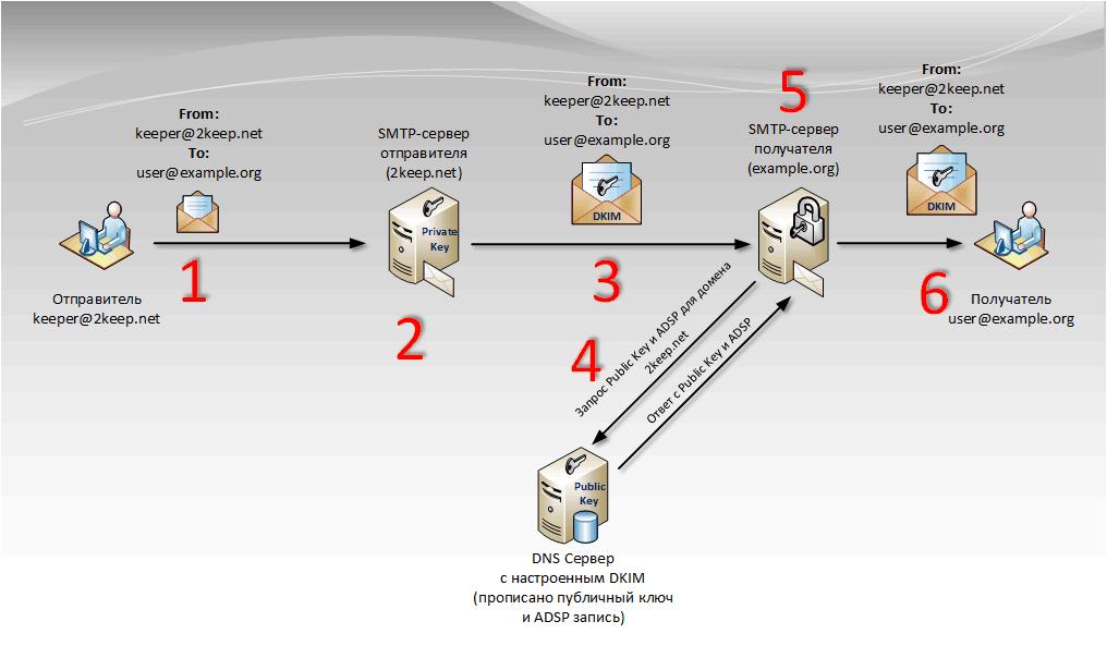 Принцип работы DKIM