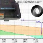Строим графики на GSM контроллере CCU825 (JSON API)