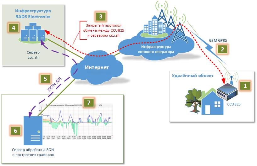 Схема взаимодействия CCU825 с сервером ccu.sh