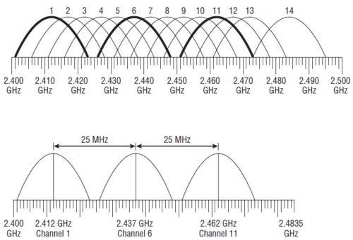 Wi-Fi 2.4 ГГц. Схема распределения каналов