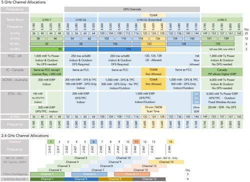 Таблица распределения частот 2.4 Ghz и 5 Ghz
