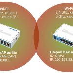 Настройка MikroTik CAPsMAN v2 на hAP ac (2.4 ГГц и 5 ГГц)