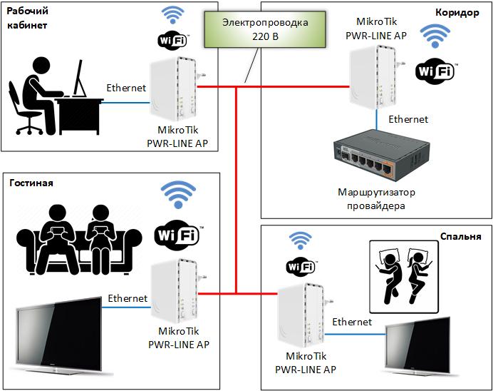 Схема включения MikroTik PWR-LINE AP (PL7411-2nD)
